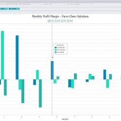 Finance - Monthly Profit Margin - Farm-Chem Solutions