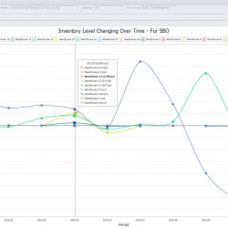 Supply Chain - Inventory Level Changing Over Time - For SBO