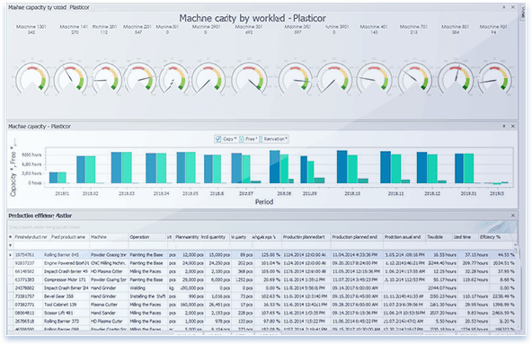 Dyntell Bi Injection Systems Production Dashboard