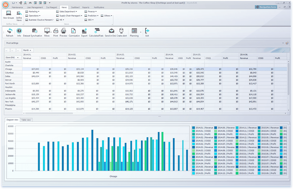 Dyntell Bi - Pivot Charts to Maximize the View