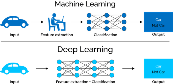 Machine Learning - Deep Learning